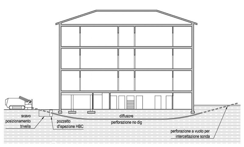 Hydrobuilding- Consolidamento fondamenta- Ruspal Modena